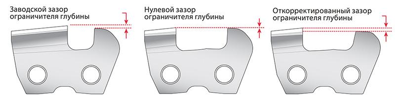 Заточка для цепи своими руками - Pylondance.ru
